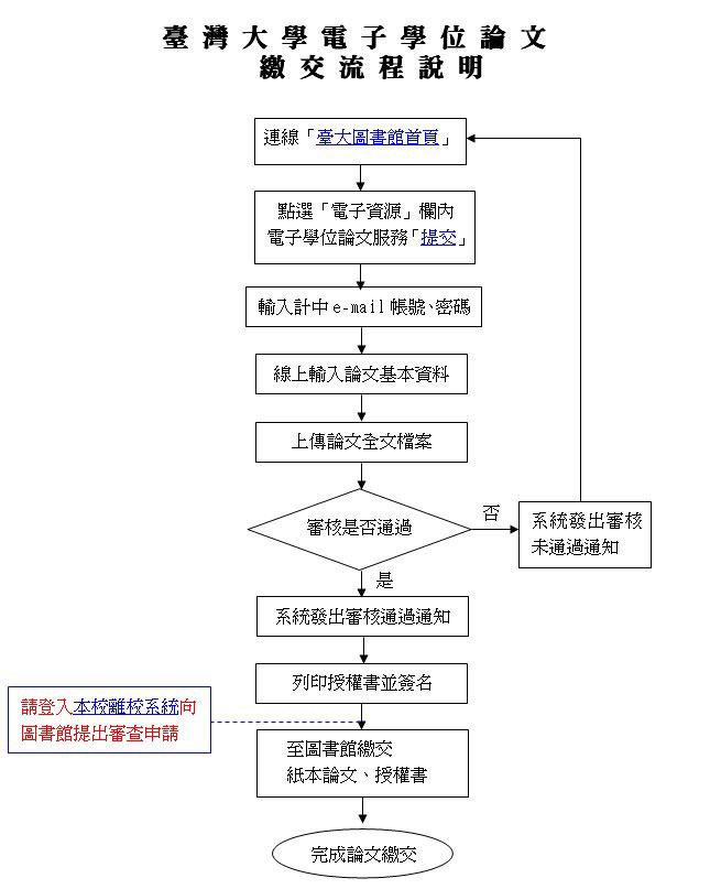 臺大電子學位論文繳交流程